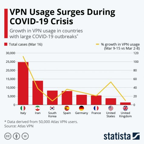 In the graph above, it shows the use of VPNs rising in each country during quarantine. This shows that the amount of internet users has increased tremendously. Infographic courtesy of statista.com.