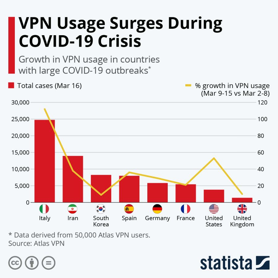 In+the+graph+above%2C+it+shows+the+use+of+VPNs+rising+in+each+country+during+quarantine.+This+shows+that+the+amount+of+internet+users+has+increased+tremendously.+Infographic+courtesy+of+statista.com.%0A